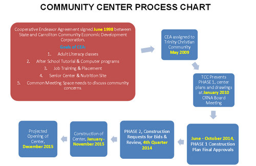 A slide outlining the process for the creation of a new community center in Carrollton (via Carrollton-Riverbend Neighborhood Association)