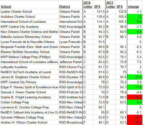 School Performance Scores for Uptown campuses, based on date released by the Louisiana Department of Education. (UptownMessenger.com)