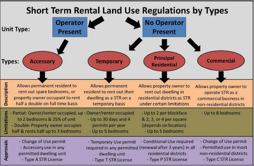 The first, second and fourth categories of short-term rentals were approved by the City Planning Commission, but not the third. (graphic via City of New Orleans)