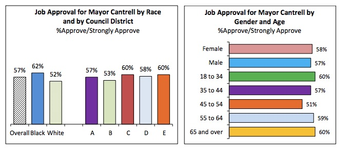 Mayor Cantrell Job Approval Rating 2018