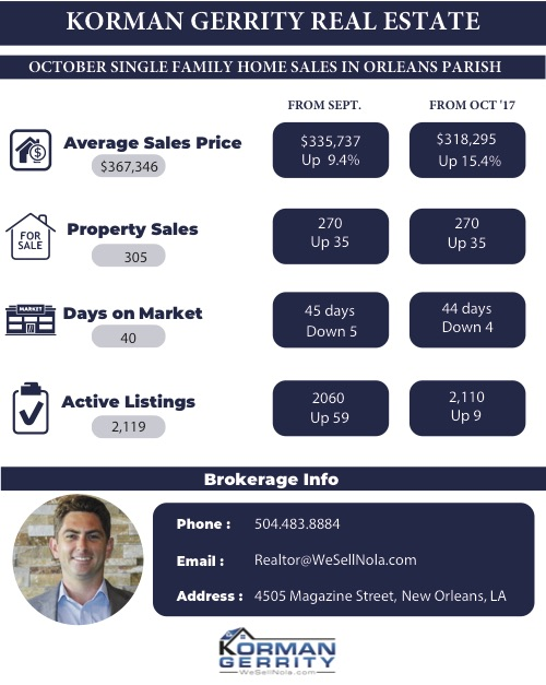 New Orleans Housing Report, October 2018