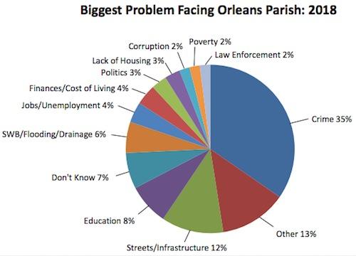 Biggest Problem Facing Orleans Parish, 2018